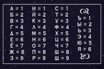 Что значит ваше имя в нумерологии:Жесткое,зато честное объяснение